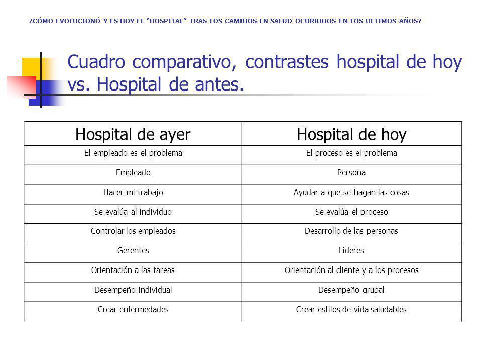 Cuadro comparativo, contrastes hospital de hoy vs. Hospital de antes. Hospital de ayerHospital de hoy El empleado es el problemaEl proceso es el probl