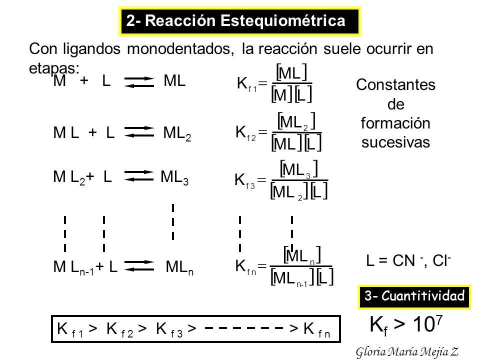 M + L ML M L + L ML 2 M L 2 + L ML 3 M L n-1 + L ML n L M ML K f 1 L ML K 2 f 2 L ML K 2 3 f 3 L ML K 1-n n f n Con ligandos monodentados, la reacción