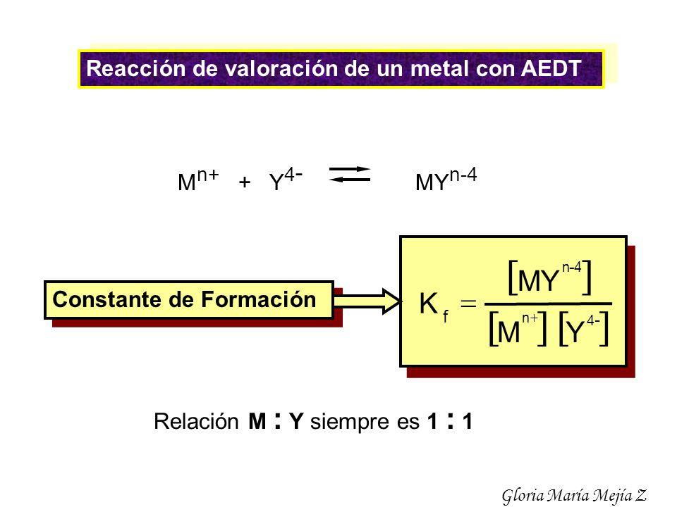 Reacción de valoración de un metal con AEDT M n+ + Y 4 - MY n-4 Relación M : Y siempre es 1 : 1 MY - 4 n 4 - n f Y M K Constante de Formación Gloria M