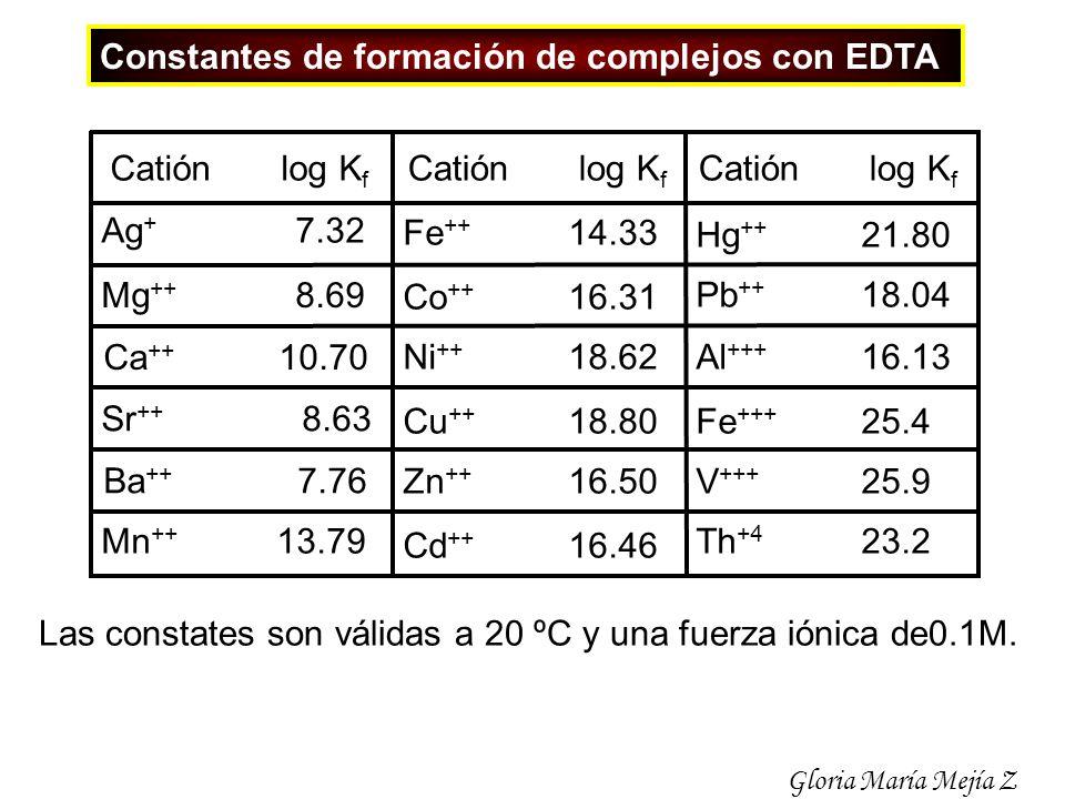 Constantes de formación de complejos con EDTA Fe +++ 25.4 Mg ++ 8.69 Ca ++ 10.70 Cd ++ 16.46 Sr ++ 8.63 Ba ++ 7.76 Al +++ 16.13 Mn ++ 13.79 Fe ++ 14.3