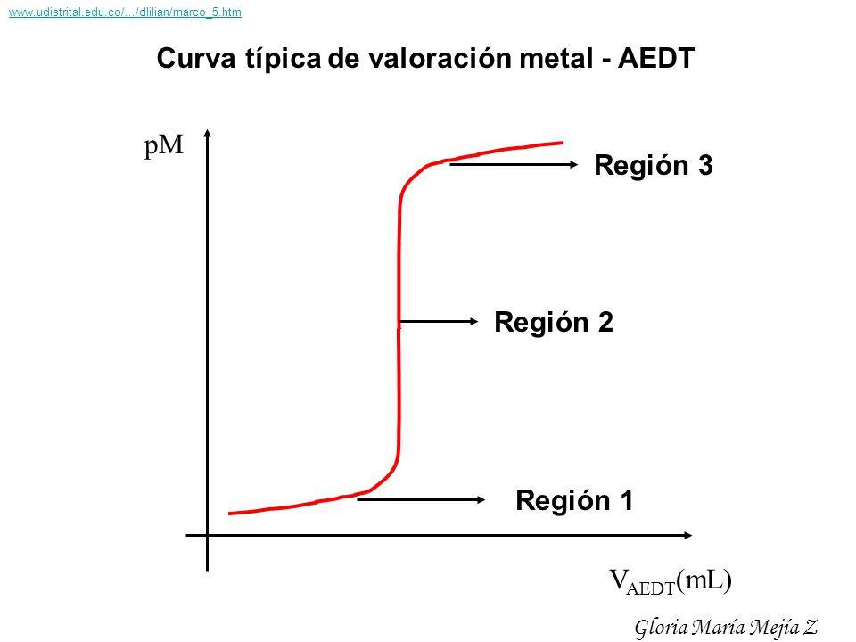 pM V AEDT (mL) Curva típica de valoración metal - AEDT Región 1 Región 2 Región 3 Gloria María Mejía Z www.udistrital.edu.co/.../dlilian/marco_5.htm