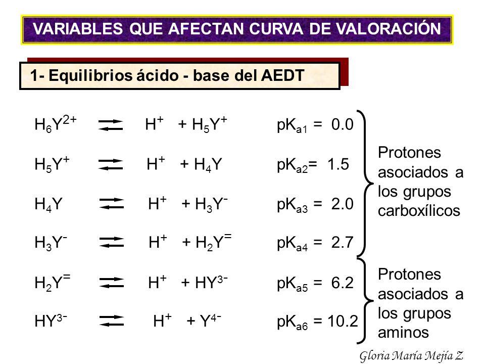 1- Equilibrios ácido - base del AEDT H 6 Y 2+ H + + H 5 Y + pK a1 = 0.0 H 5 Y + H + + H 4 YpK a2 = 1.5 H 4 Y H + + H 3 Y - pK a3 = 2.0 H 3 Y - H + + H