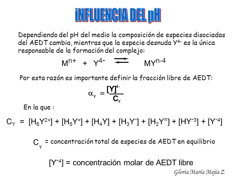 Dependiendo del pH del medio la composición de especies disociadas del AEDT cambia, mientras que la especie desnuda Y 4- es la única responsable de la