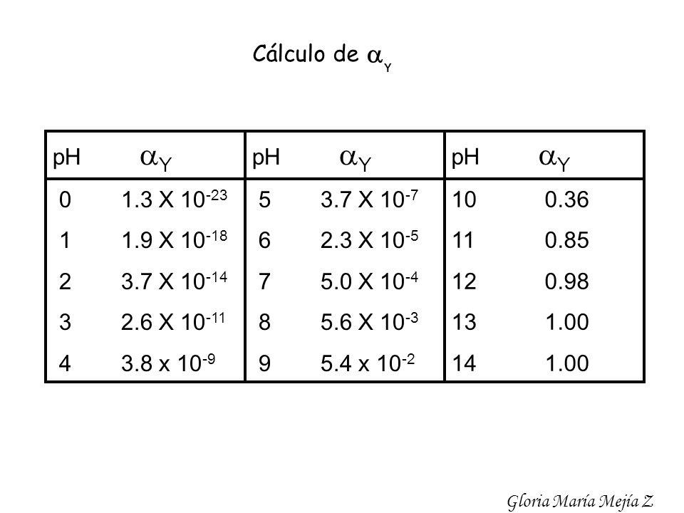pH Y 01.3 X 10 -23 11.9 X 10 -18 23.7 X 10 -14 32.6 X 10 -11 43.8 x 10 -9 pH Y 53.7 X 10 -7 62.3 X 10 -5 75.0 X 10 -4 85.6 X 10 -3 95.4 x 10 -2 pH Y 1