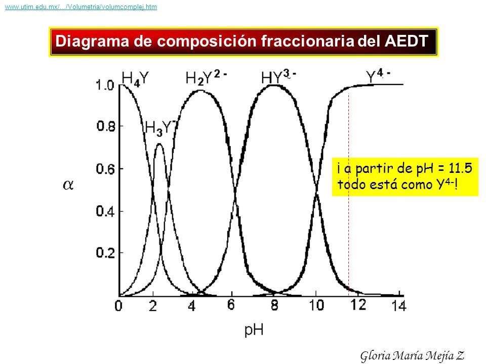 Diagrama de composición fraccionaria del AEDT ¡ a partir de pH = 11.5 todo está como Y 4- ! Gloria María Mejía Z www.utim.edu.mx/.../Volumetria/volumc