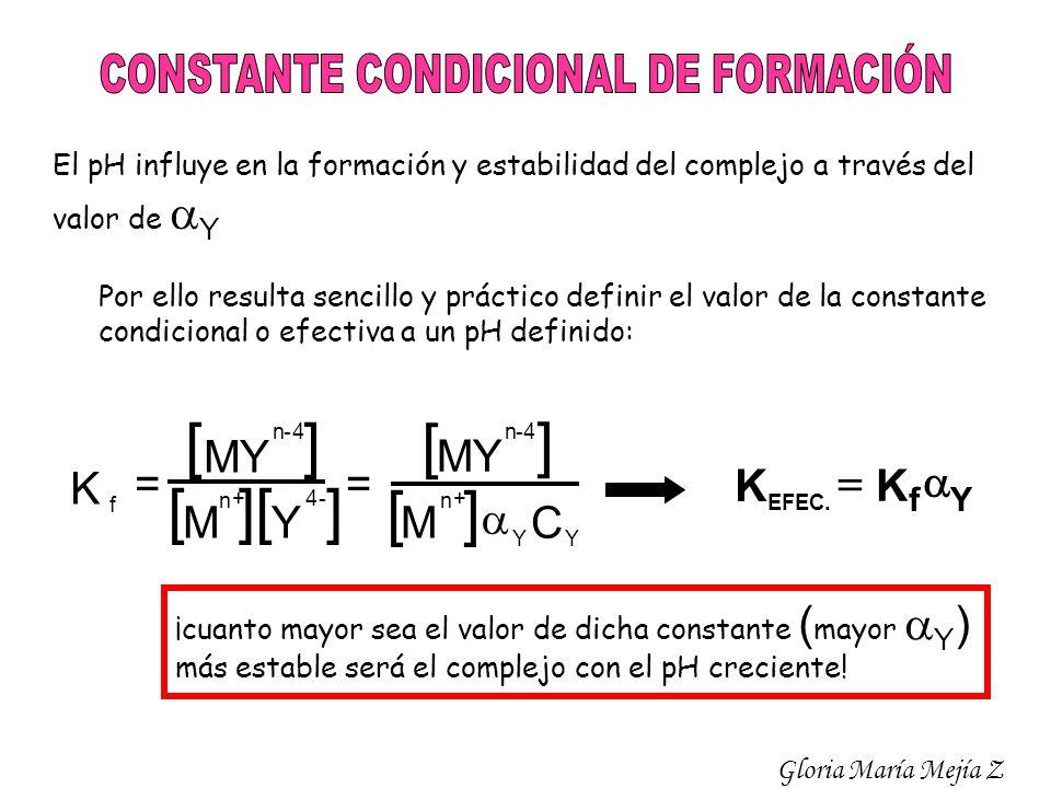 El pH influye en la formación y estabilidad del complejo a través del valor de Y Por ello resulta sencillo y práctico definir el valor de la constante