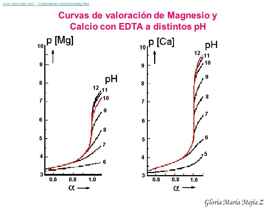 Curvas de valoración de Magnesio y Calcio con EDTA a distintos pH Gloria María Mejía Z www.utim.edu.mx/.../Volumetria/volumcomplej.htm