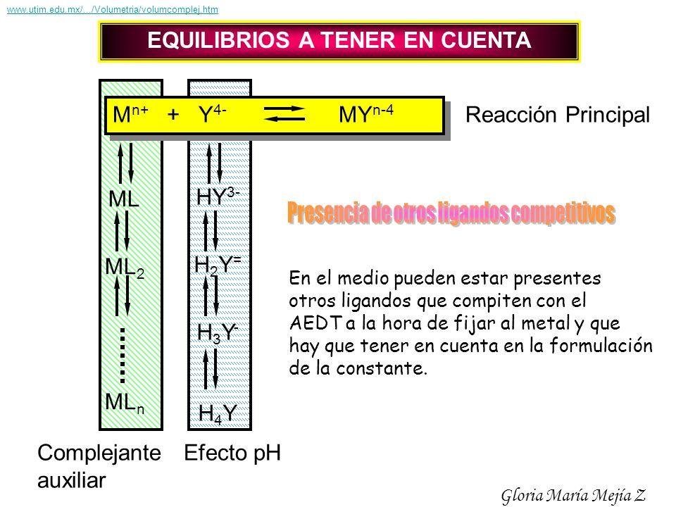 M n+ + Y 4- MY n-4 ML ML 2 ML n HY 3- H 2 Y = H 3 Y - H 4 Y Reacción Principal Efecto pH Complejante auxiliar EQUILIBRIOS A TENER EN CUENTA En el medi
