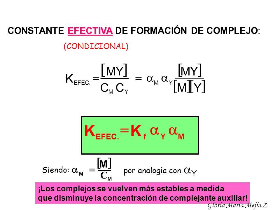 EFECTIVA CONSTANTE EFECTIVA DE FORMACIÓN DE COMPLEJO: MYfEFEC. K K Y M MY C C YM YM K EFEC. Siendo: M M M C por analogía con Y ¡Los complejos se vuelv