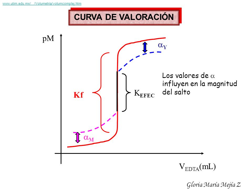 pM V EDTA (mL) Kf M Y K EFEC CURVA DE VALORACIÓN Los valores de influyen en la magnitud del salto Gloria María Mejía Z www.utim.edu.mx/.../Volumetria/
