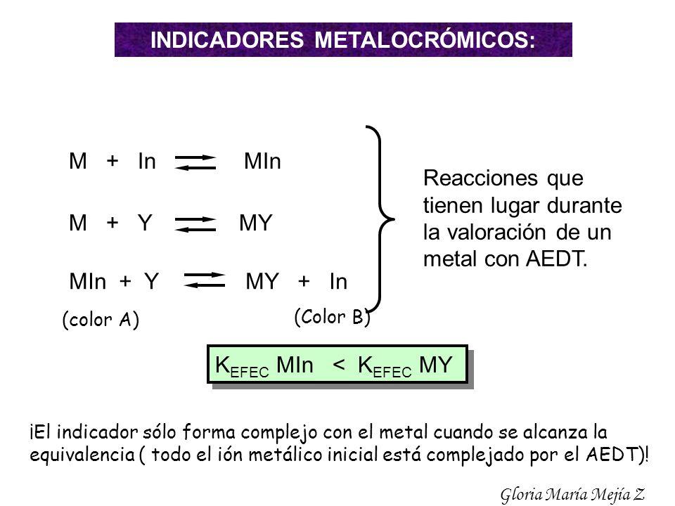 INDICADORES METALOCRÓMICOS: MIn + Y MY + In M + In MIn M + Y MY Reacciones que tienen lugar durante la valoración de un metal con AEDT. K EFEC MIn < K