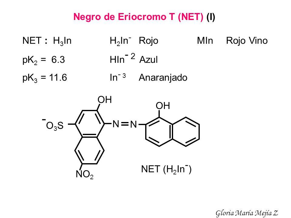 NET : H 3 In H 2 In - RojoMIn Rojo Vino pK 2 = 6.3HIn - 2 Azul pK 3 = 11.6In - 3 Anaranjado N N NO 2 -O3S-O3S OH NET (H 2 In - ) Negro de Eriocromo T