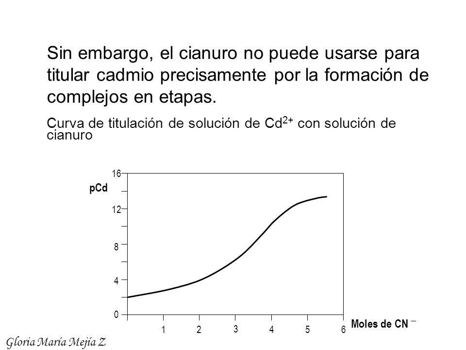 0 8 4 12 16 3 21546 Sin embargo, el cianuro no puede usarse para titular cadmio precisamente por la formación de complejos en etapas. Curva de titulac