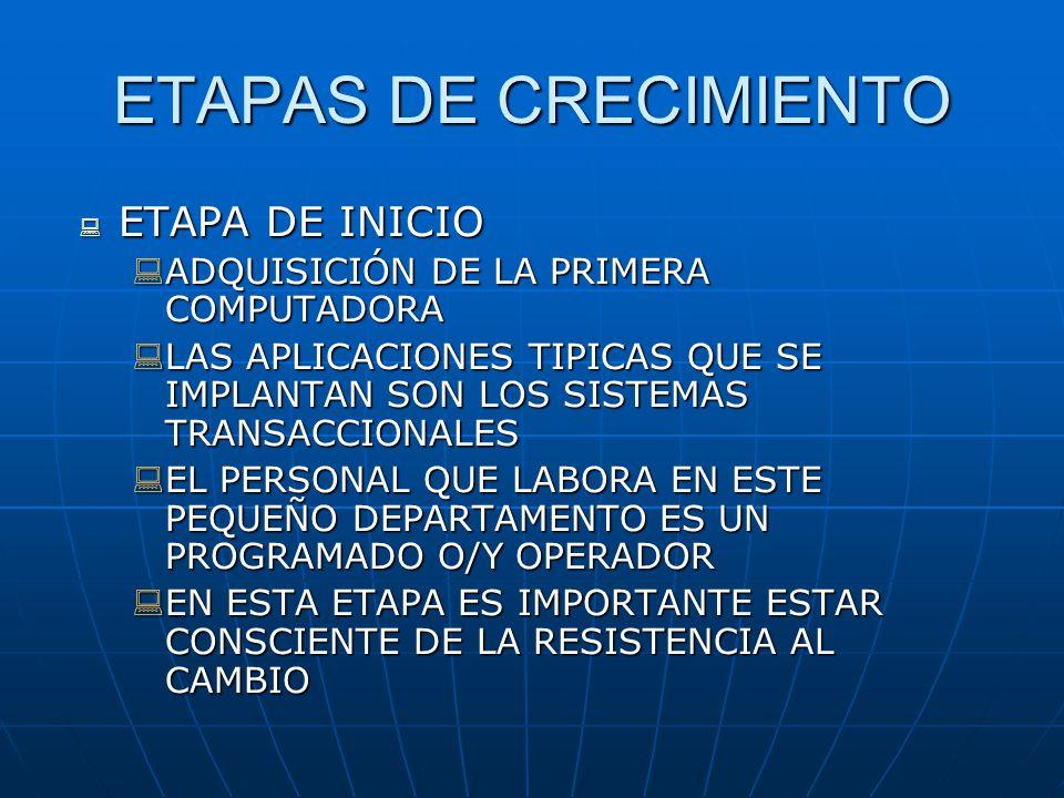 ETAPAS DE CRECIMIENTO ETAPA DE INICIO ETAPA DE INICIO ADQUISICIÓN DE LA PRIMERA COMPUTADORA ADQUISICIÓN DE LA PRIMERA COMPUTADORA LAS APLICACIONES TIP