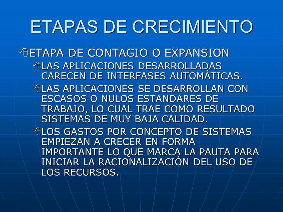 ETAPAS DE CRECIMIENTO ETAPA DE CONTAGIO O EXPANSION ETAPA DE CONTAGIO O EXPANSION LAS APLICACIONES DESARROLLADAS CARECEN DE INTERFASES AUTOMÁTICAS. LA