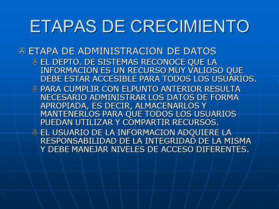 ETAPAS DE CRECIMIENTO ETAPA DE ADMINISTRACION DE DATOS ETAPA DE ADMINISTRACION DE DATOS EL DEPTO. DE SISTEMAS RECONOCE QUE LA INFORMACION ES UN RECURS