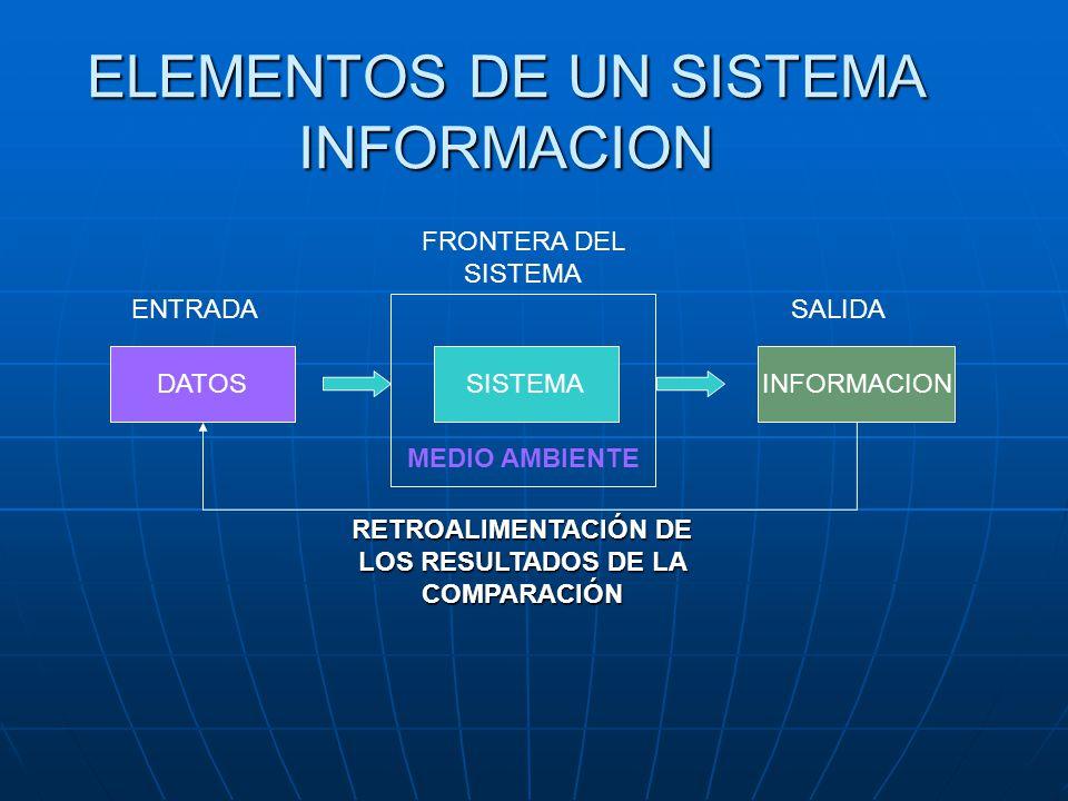 FUNDAMENTOS DE LOS SIE Sistemas transaccionales Sistemas de apoyo a las decisiones Sistemas estratégicos
