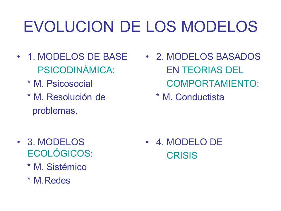 EVOLUCION DE LOS MODELOS 1. MODELOS DE BASE PSICODINÁMICA: * M. Psicosocial * M. Resolución de problemas. 2. MODELOS BASADOS EN TEORIAS DEL COMPORTAMI