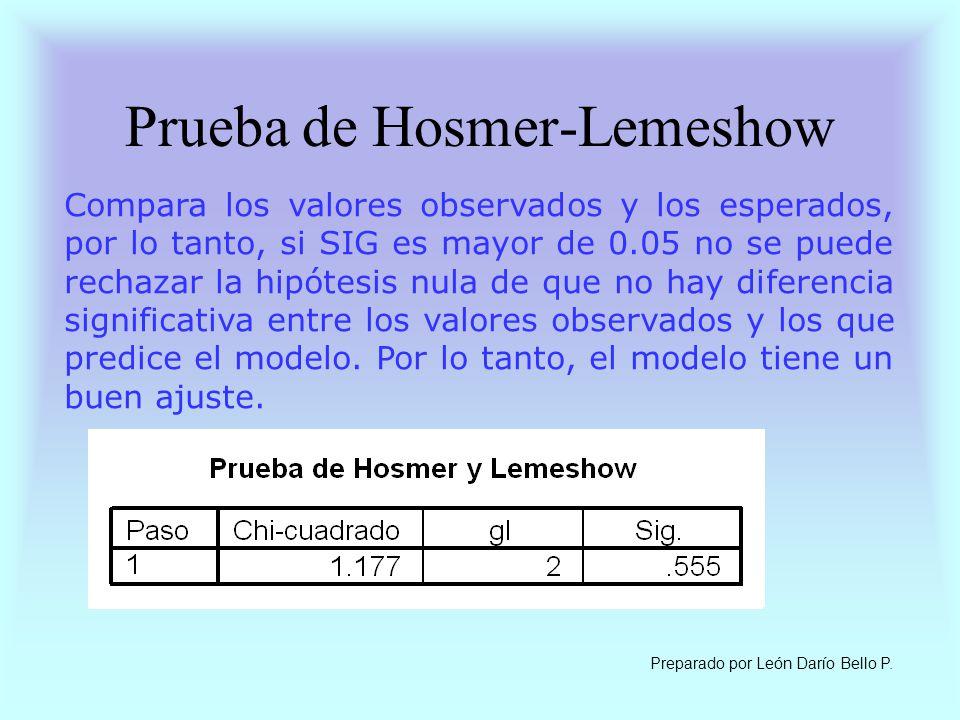 Prueba de Hosmer-Lemeshow Compara los valores observados y los esperados, por lo tanto, si SIG es mayor de 0.05 no se puede rechazar la hipótesis nula