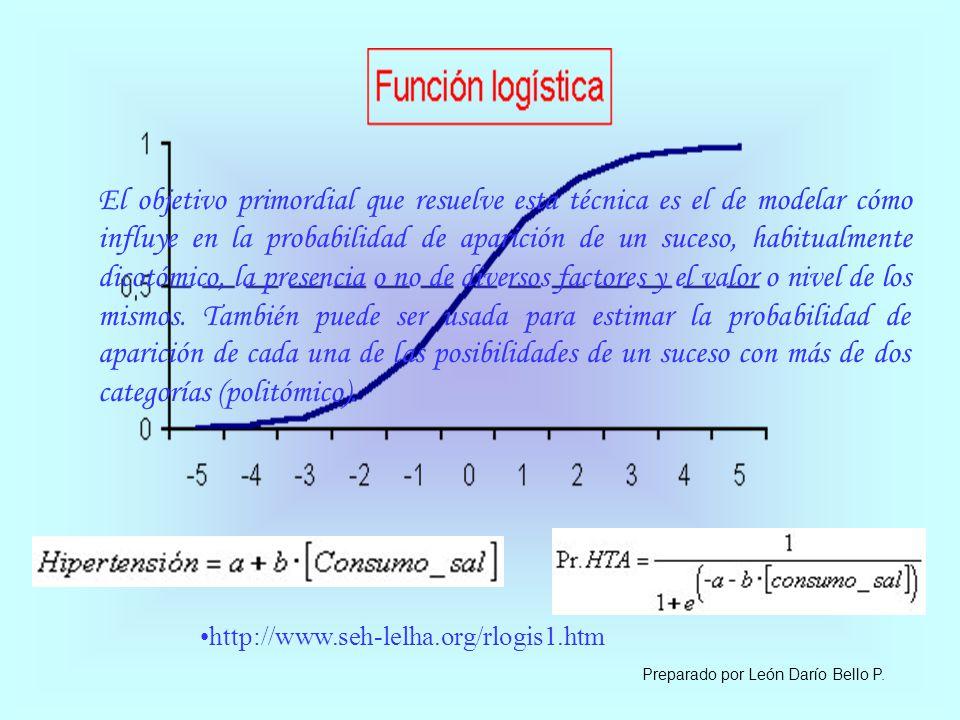 REGRESION LOGISTICA La regresión logística resulta útil para los casos en los que se desea predecir la presencia o ausencia de una característica según los valores de un conjunto de variables predictoras.