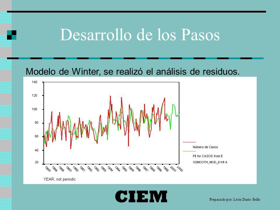 Desarrollo de los Pasos Modelo de Winter, se realizó el análisis de residuos.