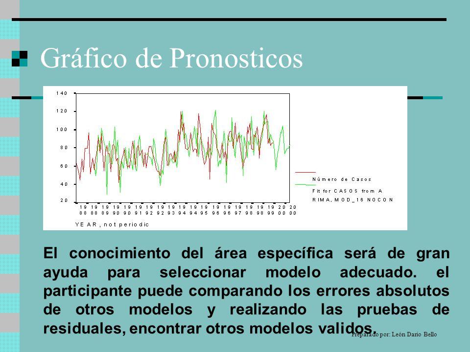 Gráfico de Pronosticos El conocimiento del área específica será de gran ayuda para seleccionar modelo adecuado.
