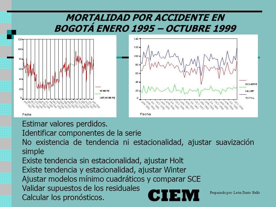 MORTALIDAD POR ACCIDENTE EN BOGOTÁ ENERO 1995 – OCTUBRE 1999 Estimar valores perdidos.