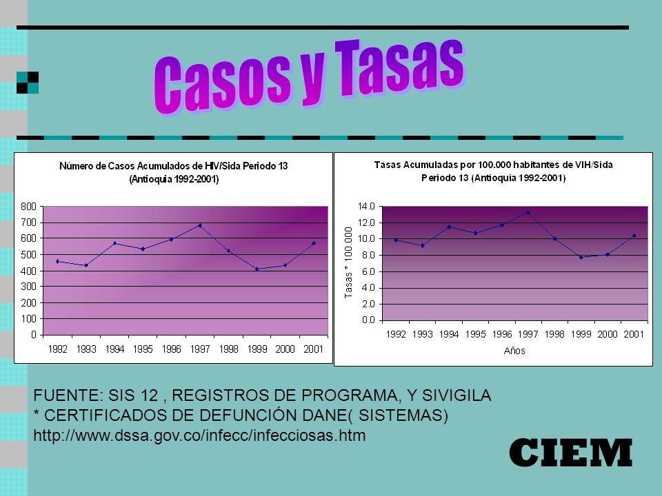 FUENTE: SIS 12, REGISTROS DE PROGRAMA, Y SIVIGILA * CERTIFICADOS DE DEFUNCIÓN DANE( SISTEMAS) http://www.dssa.gov.co/infecc/infecciosas.htm CIEM
