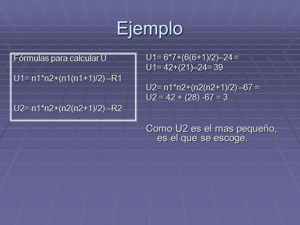 Ejemplo Fórmulas para calcular U U1= n1*n2+(n1(n1+1)/2) –R1 U2= n1*n2+(n2(n2+1)/2) –R2 U1= 6*7+(6(6+1)/2)–24 = U1= 42+(21)–24= 39 U2= n1*n2+(n2(n2+1)/