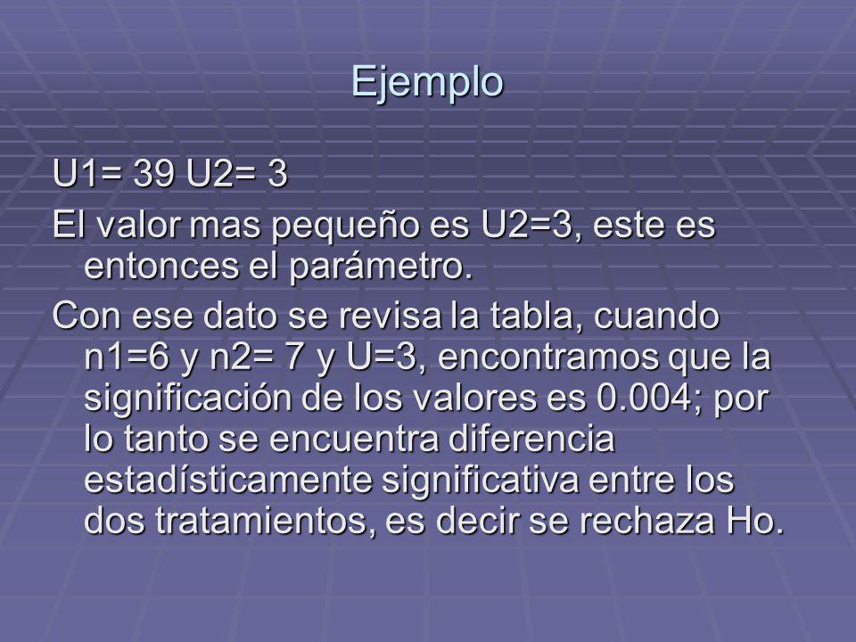 Ejemplo U1= 39 U2= 3 El valor mas pequeño es U2=3, este es entonces el parámetro. Con ese dato se revisa la tabla, cuando n1=6 y n2= 7 y U=3, encontra