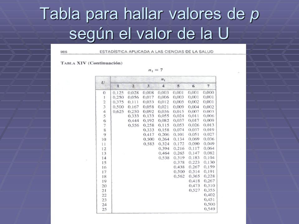 Tabla para hallar valores de p según el valor de la U