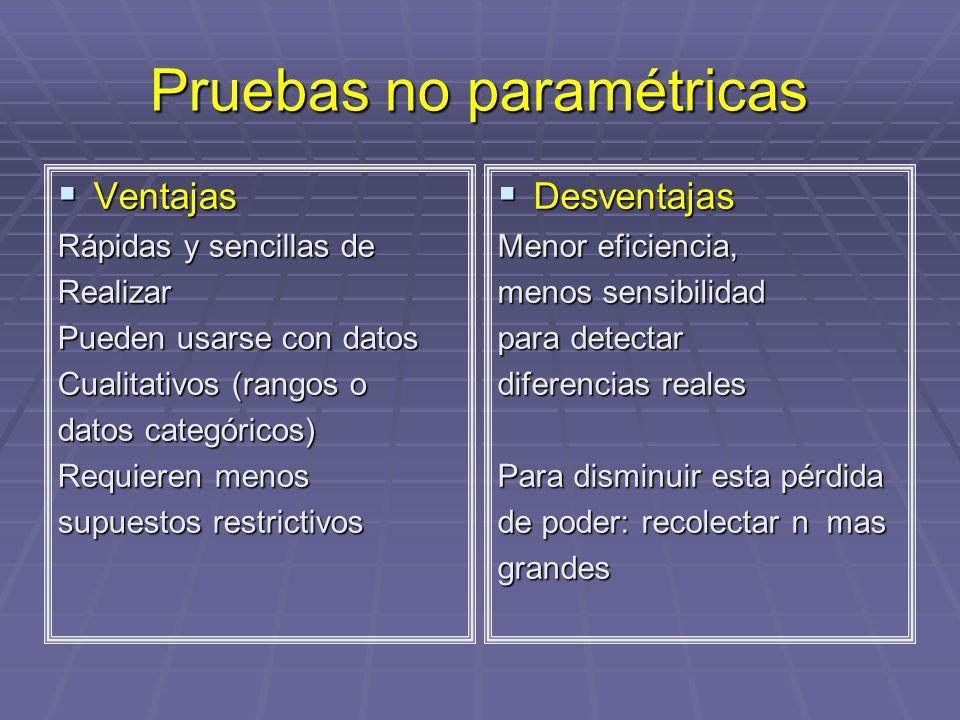 Pruebas no paramétricas Ventajas Ventajas Rápidas y sencillas de Realizar Pueden usarse con datos Cualitativos (rangos o datos categóricos) Requieren