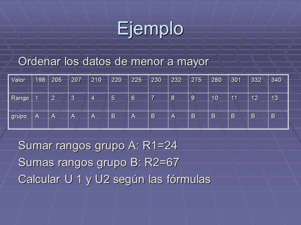 Ejemplo Ordenar los datos de menor a mayor Sumar rangos grupo A: R1=24 Sumas rangos grupo B: R2=67 Calcular U 1 y U2 según las fórmulas Valor198205207
