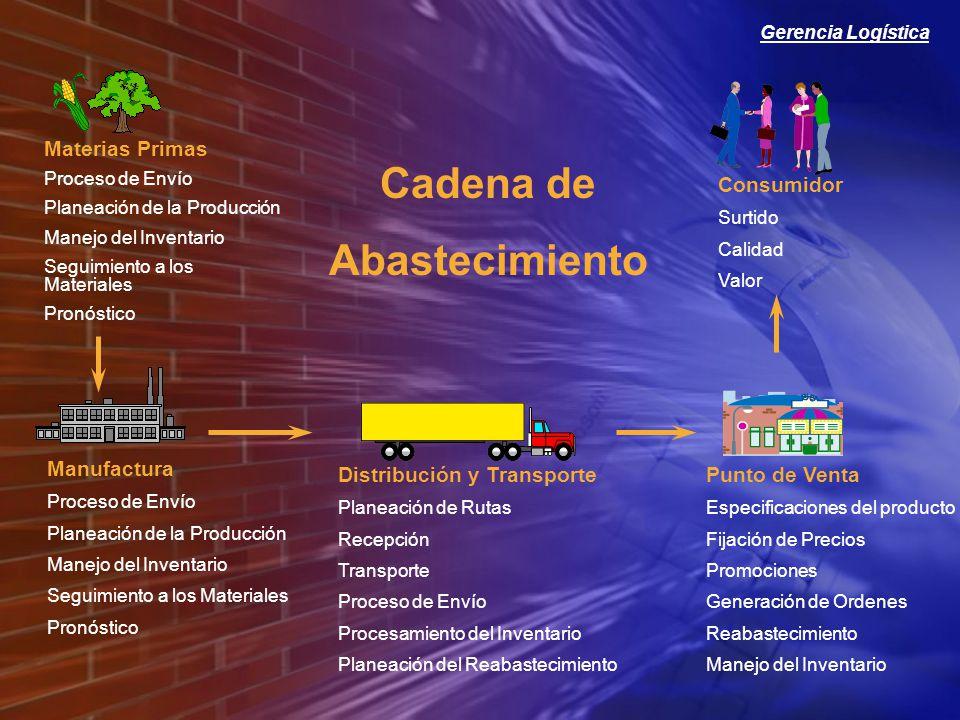 Gerencia Logística Materias Primas Proceso de Envío Planeación de la Producción Manejo del Inventario Seguimiento a los Materiales Pronóstico Manufactura Proceso de Envío Planeación de la Producción Manejo del Inventario Seguimiento a los Materiales Pronóstico Distribución y Transporte Planeación de Rutas Recepción Transporte Proceso de Envío Procesamiento del Inventario Planeación del Reabastecimiento Punto de Venta Especificaciones del producto Fijación de Precios Promociones Generación de Ordenes Reabastecimiento Manejo del Inventario Consumidor Surtido Calidad Valor Cadena de Abastecimiento