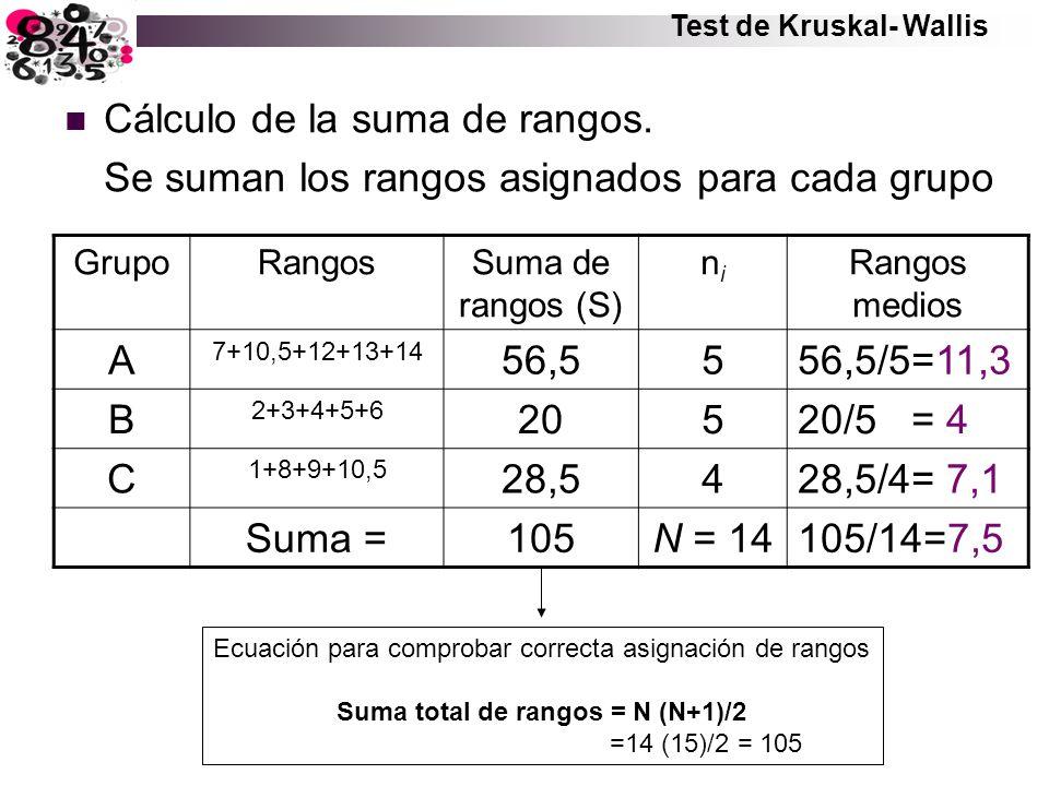 Cálculo de la suma de rangos. Se suman los rangos asignados para cada grupo GrupoRangosSuma de rangos (S) nini Rangos medios A 7+10,5+12+13+14 56,5556