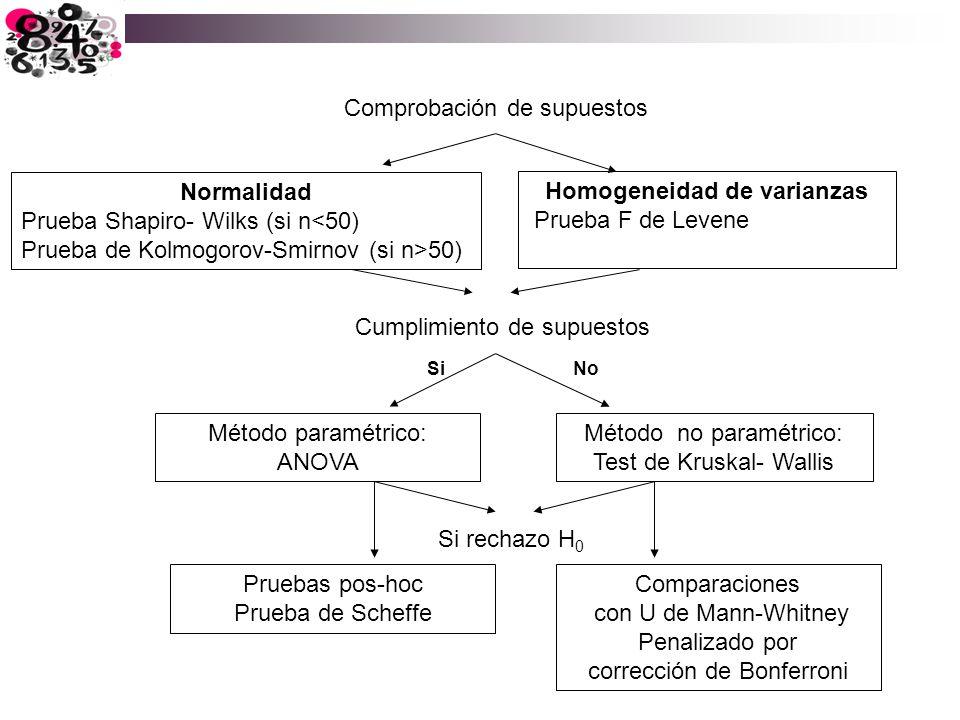 Comprobación de supuestos Normalidad Prueba Shapiro- Wilks (si n<50) Prueba de Kolmogorov-Smirnov (si n>50) Cumplimiento de supuestos Si No Método par