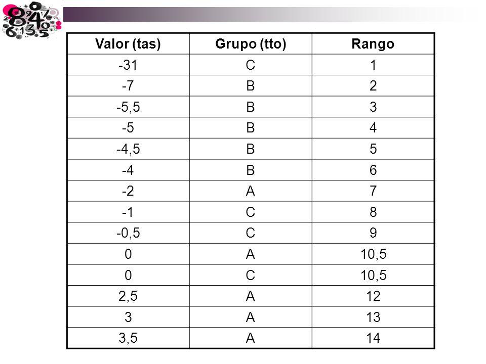 Valor (tas)Grupo (tto)Rango -31C1 -7B2 -5,5B3 -5B4 -4,5B5 -4B6 -2A7 C8 -0,5C9 0A10,5 0C 2,5A12 3A13 3,5A14