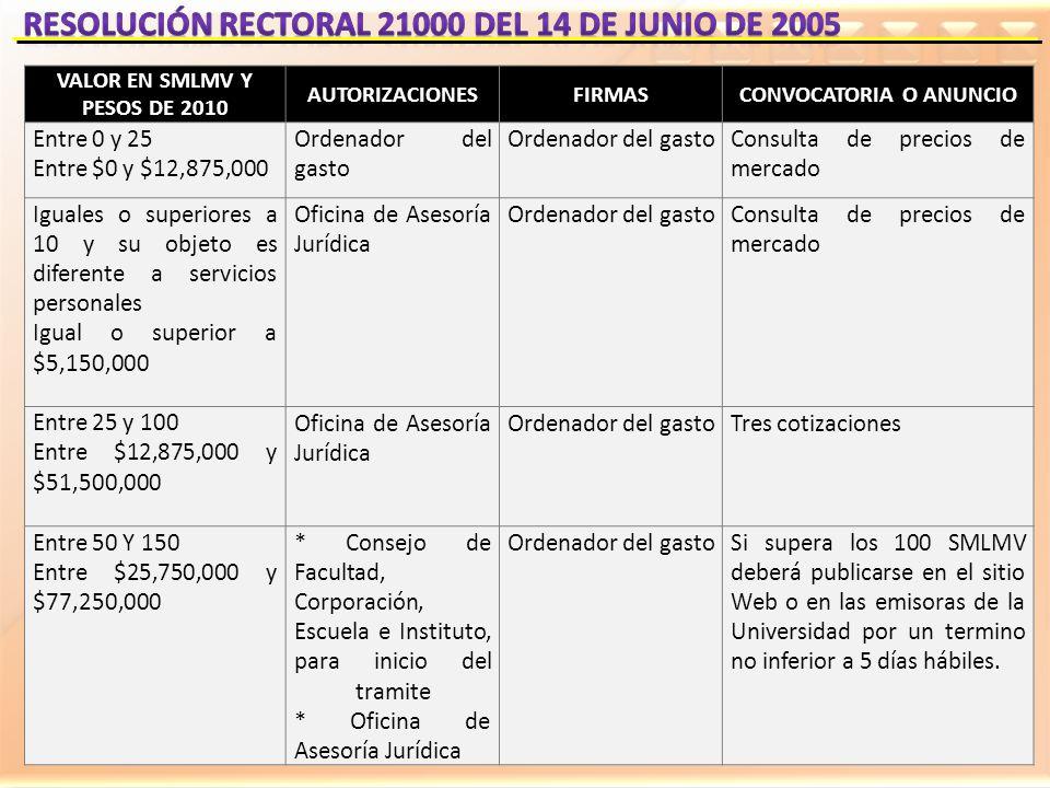 VALOR EN SMLMV Y PESOS DE 2010 AUTORIZACIONESFIRMASCONVOCATORIA O ANUNCIO Entre 0 y 25 Entre $0 y $12,875,000 Ordenador del gasto Consulta de precios