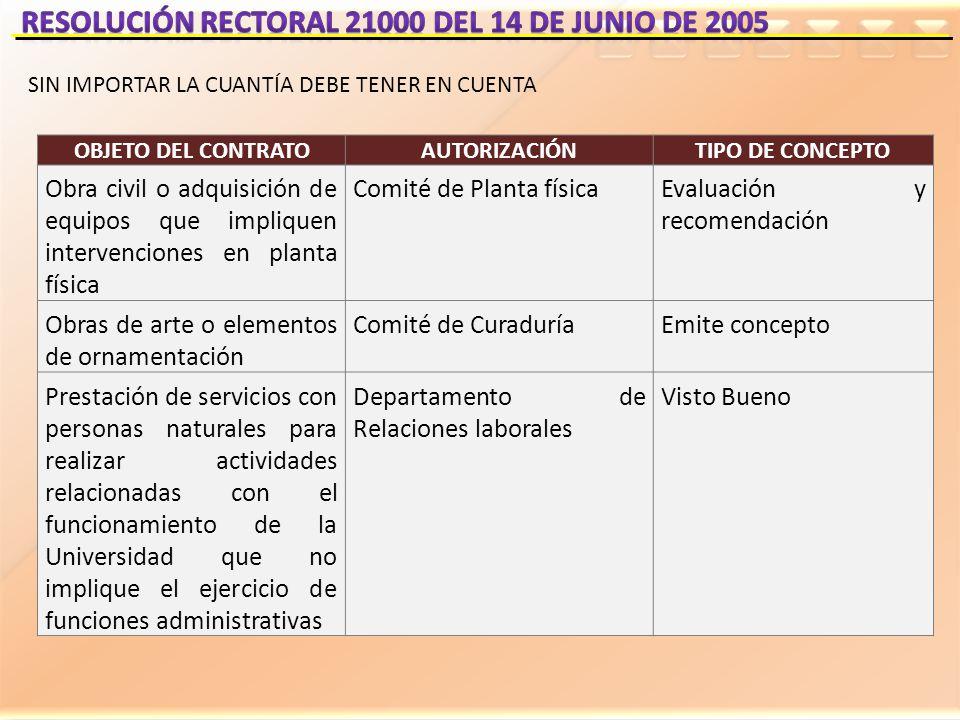 OBJETO DEL CONTRATOAUTORIZACIÓNTIPO DE CONCEPTO Obra civil o adquisición de equipos que impliquen intervenciones en planta física Comité de Planta fís