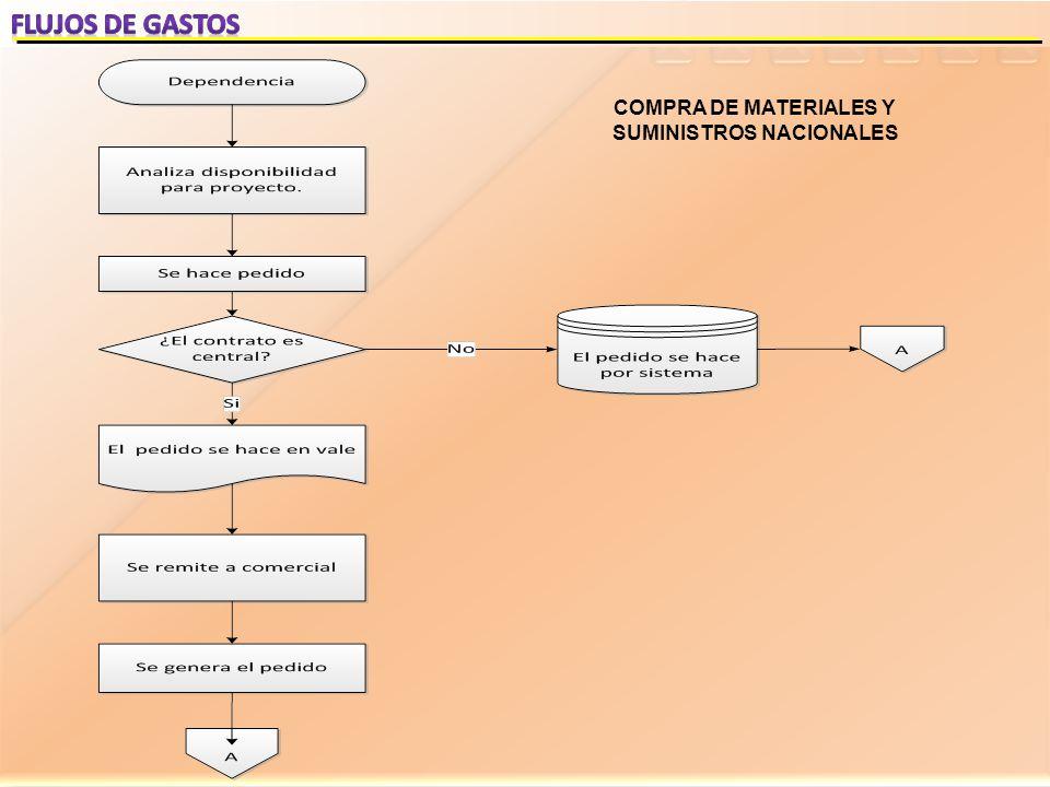 COMPRA DE MATERIALES Y SUMINISTROS NACIONALES