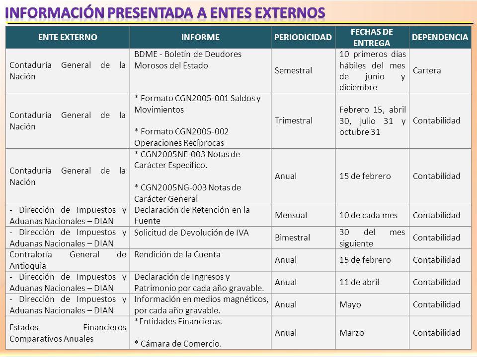 ENTE EXTERNOINFORMEPERIODICIDAD FECHAS DE ENTREGA DEPENDENCIA Contaduría General de la Nación BDME - Boletín de Deudores Morosos del Estado Semestral
