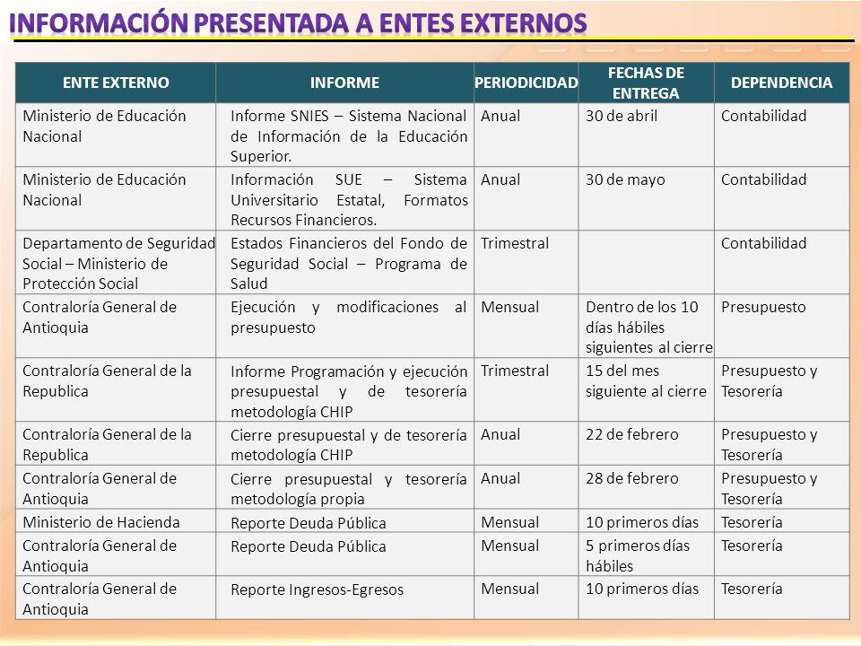 ENTE EXTERNOINFORMEPERIODICIDAD FECHAS DE ENTREGA DEPENDENCIA Ministerio de Educación Nacional Informe SNIES – Sistema Nacional de Información de la E