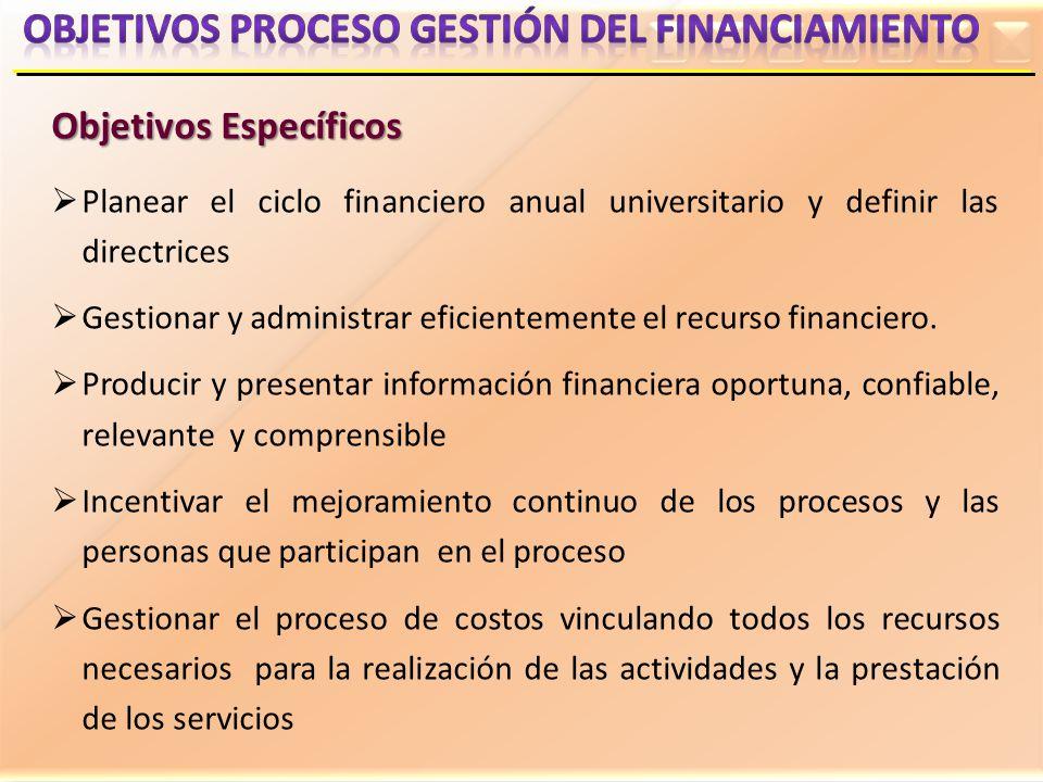 Objetivos Específicos Planear el ciclo financiero anual universitario y definir las directrices Gestionar y administrar eficientemente el recurso fina