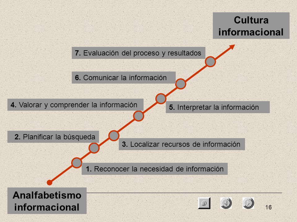16 Cultura informacional Analfabetismo informacional 1. Reconocer la necesidad de información 2. Planificar la búsqueda 3. Localizar recursos de infor