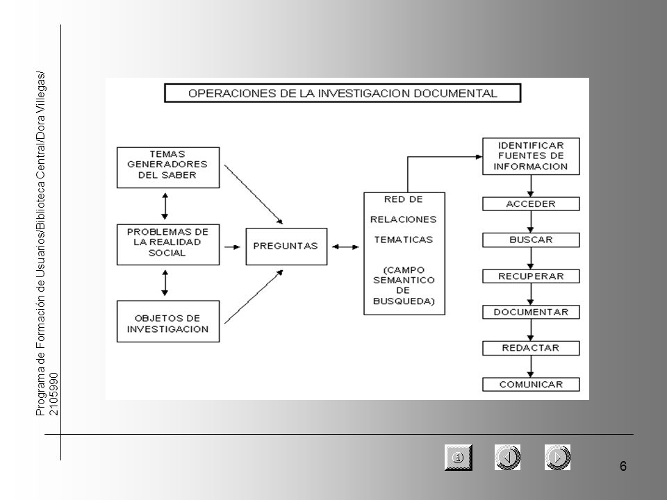 17 Programa de Formación de Usuarios/Biblioteca Central/Dora Villegas/ 2105990 Investigar.
