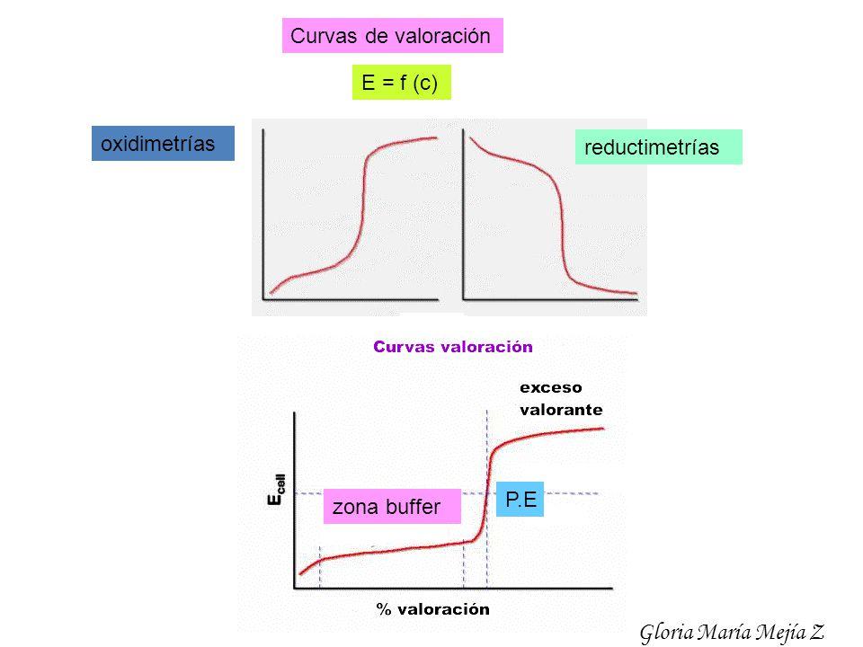 Curvas de valoración E = f (c) oxidimetrías reductimetrías P.E zona buffer Gloria María Mejía Z