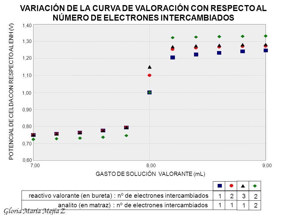 7,008,009,00 0,60 1,00 1,20 1,30 1,40 1,10 0,90 0,80 0,70 POTENCIAL DE CELDA CON RESPECTO AL ENH (V) GASTO DE SOLUCIÓN VALORANTE (mL) reactivo valoran