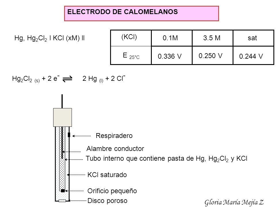 ELECTRODO DE CALOMELANOS Hg, Hg 2 Cl 2 l KCl (xM) ll Hg 2 Cl 2 (s) + 2 e - 2 Hg (l) + 2 Cl - 0.1M3.5 Msat 0.336 V 0.250 V 0.244 V (KCl) E 25°C Tubo in