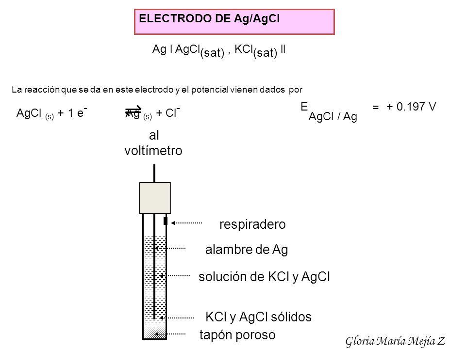 ELECTRODO DE Ag/AgCl Ag l AgCl (sat), KCl (sat) ll AgCl (s) + 1 e - Ag (s) + Cl - E AgCl / Ag = + 0.197 V La reacción que se da en este electrodo y el