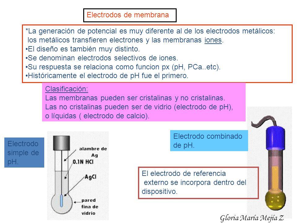 Electrodos de membrana *La generación de potencial es muy diferente al de los electrodos metálicos: los metálicos transfieren electrones y las membran